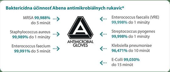Baktericídna účinnosť Antimikrobiálnych rukavíc ABENA
