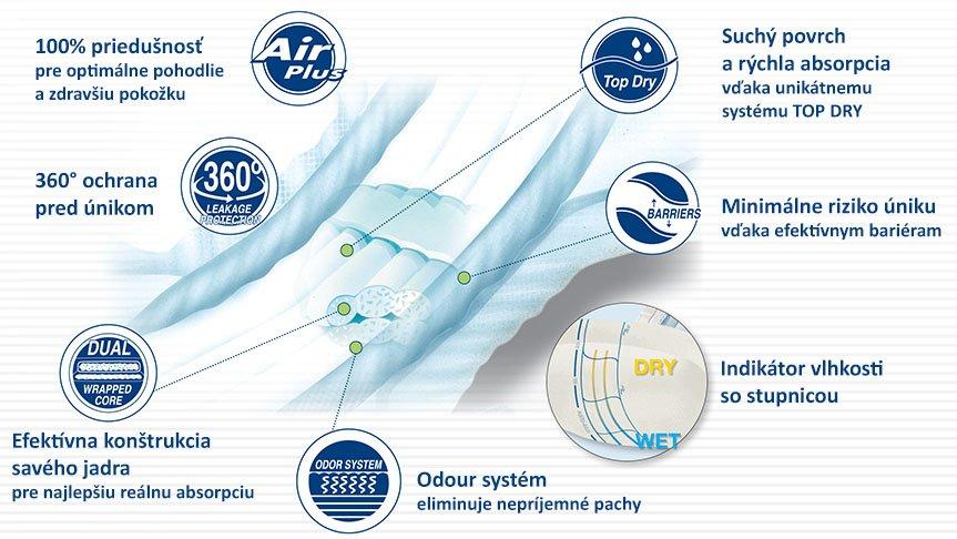 Kvalitné plienky ABENA Premium - savé jadro